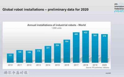 中国引领疫情后复苏——IFR的世界机器人展望